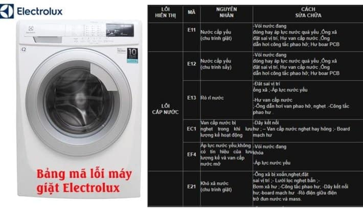 ma loi may giat Electrolux